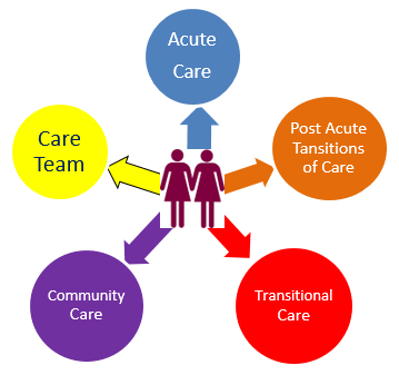 Patient-partners-with-CareCoordinator