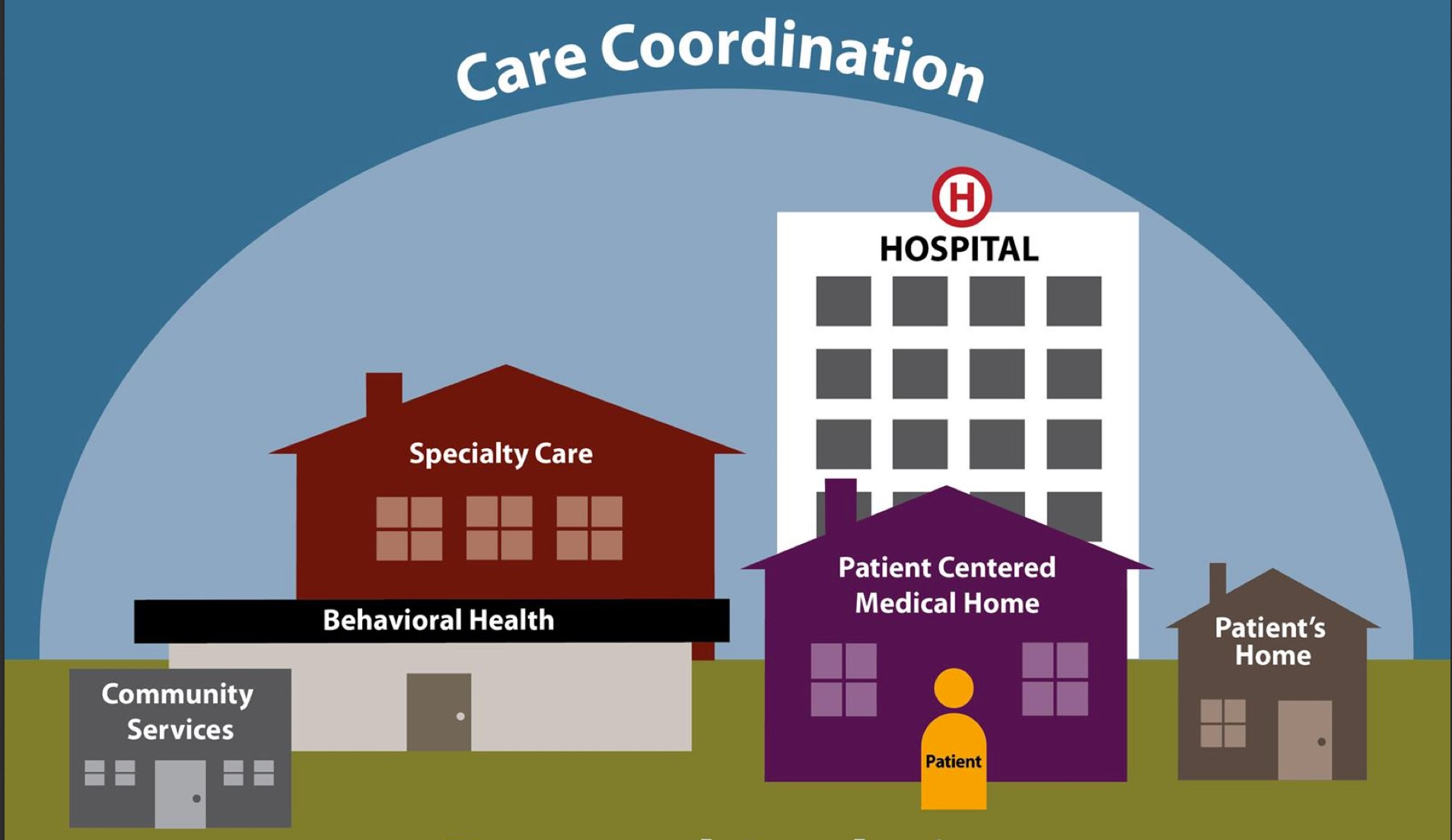 Center-of-Excellence-in-Care-Coordination-Durango-CO
