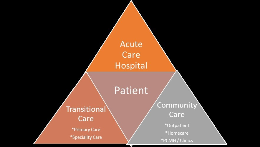 Phoenix-Pop-Health-Triangle